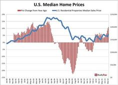 RealtyTrac reports home price appreciation accelerated in April