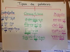 Los acentos (Tipos de palabras) / Examples of words that break the pronunciation rules, thus requiring accents. Spanish Classroom Activities, Spanish Teaching Resources, Bilingual Classroom, First Day Of School Activities, Bilingual Education, Teaching Strategies, Word Study, Word Work, Picture Writing Prompts