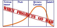 Don't let your Projects go bad. Top tier training from OnlinePMCourses.com