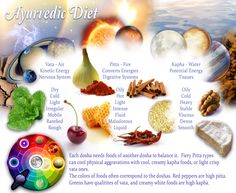 Dietary Principles in Ayurveda - loved & pinned by www.omved.com