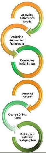 As a technical testing service provider we specialize in the implementation, designing and delivery of robust, extensible and stable automation testing solutions and services to our clients. Early automation of the scripts during the build phase itself is of great benefit and helps in reducing release cycles. For more details please visit: http://www.qainfotech.com/tools_automation_testing_services.html