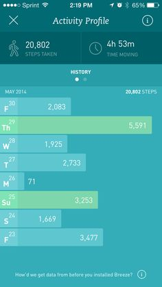 Breeze app #fitness #tracking #dashboard