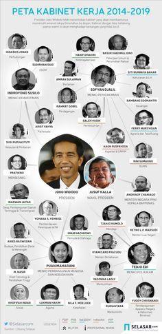 peta kabinet kerja 2014-2019