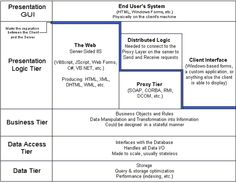 N-tier application architecture provides a model for developers to create a flexible, reusable application. It's part of the Layer 7 of the OSI model. Osi Model, Security Architecture, Enterprise Architecture, Web Forms, Presentation, Learning, Teaching, Education, Studying