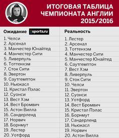 «Лестер» вылетит и другие наши прогнозы, которые разбил сезон АПЛ - Англия, Англия - Блоги - Sports.ru