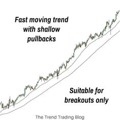 As a trend trader it's important to suit your strategy and entry type to the market conditions. In this article I'll explain whether breakouts or pullbacks are more suitable to the personality of the trend.