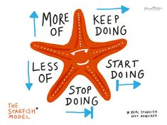 I've come across a few versions of the Retrospective Starfish, but I saw it being used via twitter, and wondered why there wasn't alikeable littlestarfish in the middle. So I drew one. Hello little fella… If you're wondering what this model is all about – check outthis blogpost: The Retrospective Starfish