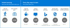 Chart showing how to earn Microsoft Rewards points