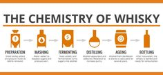 chemistry of making whiskey - Google Search