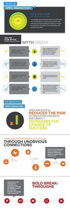 The NineSigma Open Innovation Infographic covers: What is Open Innovation, dispels the top 4 Open Innovation Myths, and explains the benefits of Open Innovation.