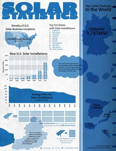 Solar Energy Statistics + The Top 5 Solar Energy Producers In The World