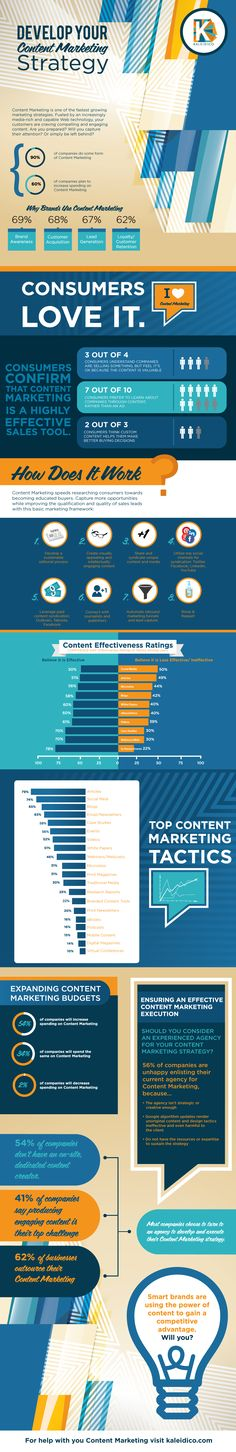 How to Develop Your Content Marketing Strategy - #infographic #contentmarketing #brands