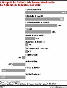 Les taux de clic sur tablettes en fonction des secteurs d'activité #emarketer