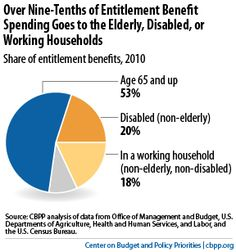 "Contrary to ""Entitlement Society"" Rhetoric, Over Nine-Tenths of Entitlement Benefits Go to Elderly, Disabled, or Working Households Government Benefits, Charts And Graphs, Cause And Effect, Social Work, Disability, Bible Quotes, Budgeting, Politics, Motivation"