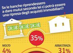 #Confronta #Risparmia #prestiti e #mutui con il programma di #corriere.it