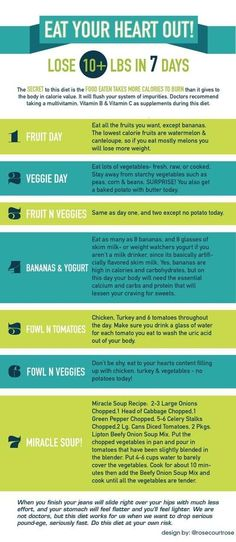 AVOID THIS 7 DAY DIET!! It's completely unbalanced and ridiculous. Go here to learn why...http://www.everydiet.org/diet/7-day-diet Then go here for a more sensible and realistic 21-Day cleanse/detox myultimatereset.c...