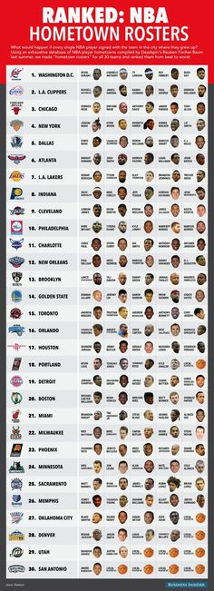 If NBA stars played for the hometown team.: