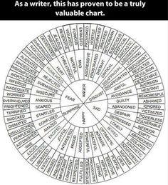 Emotions chart.