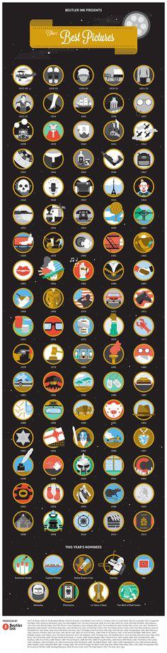 PR-агентство Beutler Ink представило инфографику, которая отобразила лучшие фильмы «Оскара» за 85-летнюю историю премии, пишет Mashable. Каждый фильм был представлен в виде круглой иконки со знаковым элементом картины.
