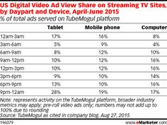 US Digital Video Ad View Share on Streaming TV Sites, by Daypart and Device, April-June 2015 (% of total ads served on TubeMogul platform)