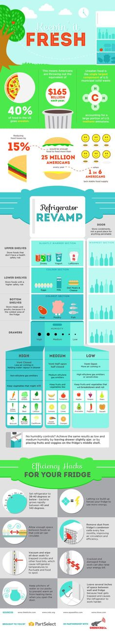 Infographic: How to Organize Your Fridge (keep in mind some of the details may not work for all fridge types, but it's a good place to start)