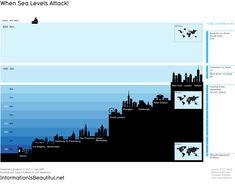 when sea levels attack..