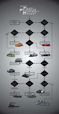 Which Fast and Furious Car Should You Drive? Another fantastic flowchart. Which Fast and Furious Car Should You Drive? Another fantastic flowchart. Fast Sports Cars, Fast Cars, Sport Cars, Fast And Furious Memes, Street Racing Cars, Auto Racing, 2017 Acura Nsx, Fate Of The Furious, Car Memes