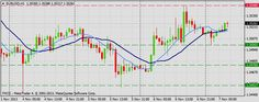 Forex Technical & Market Analysis FXCC Nov 07 2013