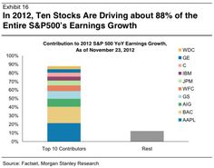 Today's absurd datapoint comes from Slate's Moneybox: 88% of the S earnings growth for 2012 came from just 10 firms.    Just four companies—Apple, AIG, Goldman Sachs, and Bank of America—together provided a majority of overall earnings growth among large-cap companies.