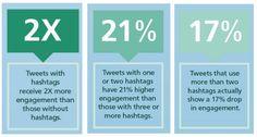 Come aumentare le visite del blog con Twitter
