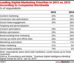 Content Vaults to No. 1 Marketing Priority for 2013 - eMarketer