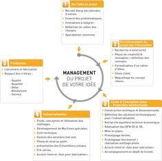 Management d'un projet