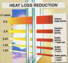 Heat loss reduction.