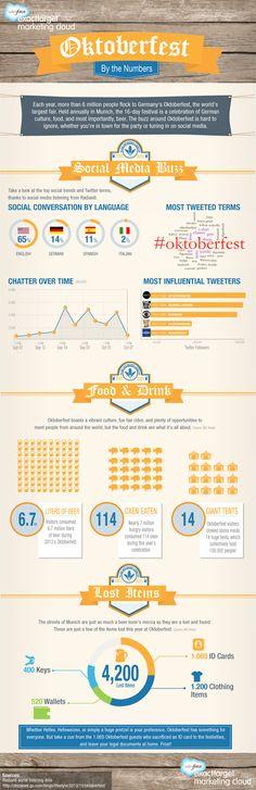 Rückschau auf das Oktoberfest 2013 in den Social Media (Auswertung mit Radian 6 von salesforce.com)