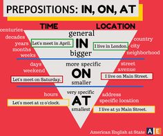 Prepositions: In, On, At