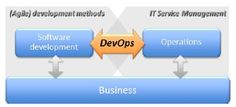 Agile-and-devops offering training and corporate consulting on Agile, Devops and Build release. Students, Professionals and Corporate who are looking for any kind of help for their Devops and Agile and Build Release needs than this is page where you can get the Best Industry experts. #Agile #DevOps #Build #Release #Experts #Corporate #Consulting #Trainer #Training #Courses #Certification #Online #Classroom #Chef #Puppet #Docker #Vagrant