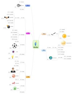 What is Mind Maps you may ask.