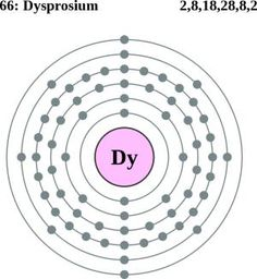 1000+ images about 14. possession of great things on ... diagram of the atom gold #14