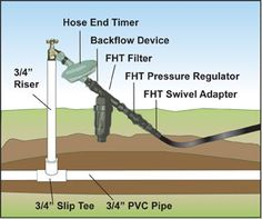 Step By Step Irrigation Installation Guide Step by Step Drip Irrigation System Installation Guide Sprinkler System And Irrigation Basics Hose Bib Kit with Timer Home Irrigation Systems, Water Irrigation, Sprinkler Irrigation, Garden Watering System, Underground Greenhouse, Drip System, Water Systems, Gardens, Vegetable Garden