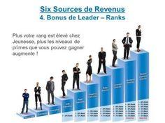 Billedresultat for Jeunesse Leadership, Presentation, France, Career, Youth, Live, Board, Health, Relationship Marketing