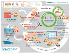 We're proud of this infographic: The Scrum Process, Braintrust Consulting Group. #themodernbrand