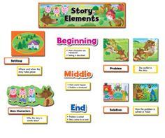 Story Elements Language Arts Mini Bulletin Board Set