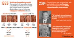 There Used to be Bipartisan Support for Religious Freedom. What Happened?