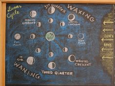 Waldorf ~ 6th grade ~ Astronomy ~ Moon Phases ~ chalkboard drawing