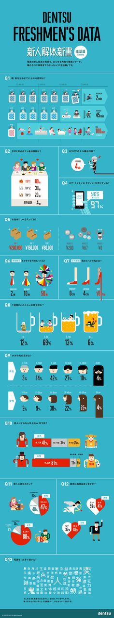DENTSU FRESHMEN'S DATA - Lifestyle