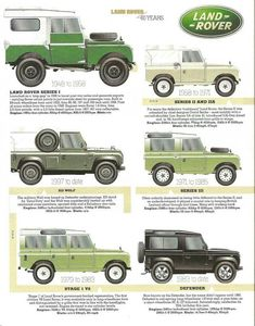 60 years of land rover. The defender has barely changed. (Mind you, Toyota Land Cruisers may be a whole lot more reliable. Landrover Defender, Defender 90, Landrover Series, Defender Camper, Jeep Liberty, Land Rovers, Carros Suv, Offroader, Land Cruiser