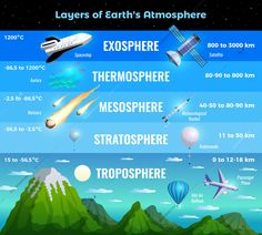 Earth And Space Science, Earth From Space, Science And Technology, Earth's Atmosphere Layers, Spacex Starship, Ozone Layer, Geography Lessons, Space Facts, Earth Surface