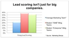 Lead Scoring Benchmarks for Modern Marketers - Eloqua Marketing Technology, Marketing Automation, Sales And Marketing, Scores, Bar Chart, Infographic, Things To Think About, Organizations, Charts