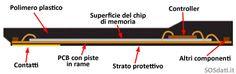 microSD in sezione