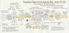 Transition Town - All St. Anthony Park